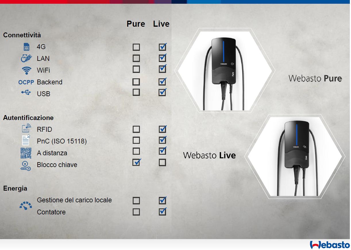 stazioni ricarica webasto